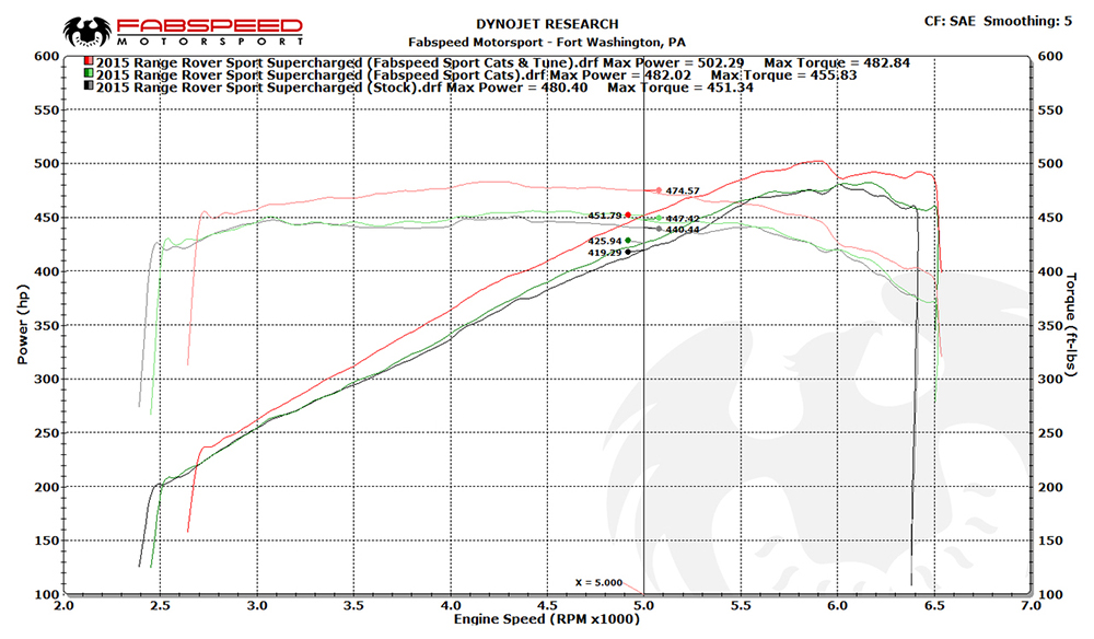 Throttle reset - 6SpeedOnline - Porsche Forum and Luxury Car